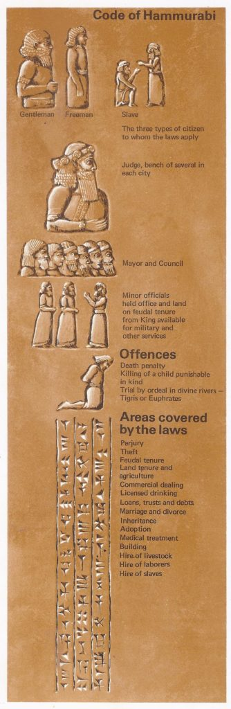 The Code of Hammurabi did not cover all the subjects that would now be dealt with in a code of law; its principal features are summarized  in this diagram.